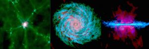 Eine Zusammenstellung von Simulationsbildern. (Links) Die Gasdichte in der Umgebung der Galaxie vor rund 10 Milliarden Jahren. Dargestellt sind die fadenförmigen Gasstrukturen, die die Galaxie im Zentrum versorgen. (Mitte) Aufsicht einer Gasscheibe zur heutigen Zeit. Klar zu sehen ist die charakteristische Spiralform der Galaxie. (Rechts) Seitenansicht derselben Gasscheibe in der heutigen Zeit. Kaltes Gas ist blau eingefärbt und warmes Gas in Grün. Heißes Gas ist rot markiert. (Credit: Robert J. J. Grand, Facundo A. Gomez, Federico Marinacci, Ruediger Pakmor, Volker Springel, David J. R. Campbell, Carlos S. Frenk, Adrian Jenkins and Simon D. M. White.)